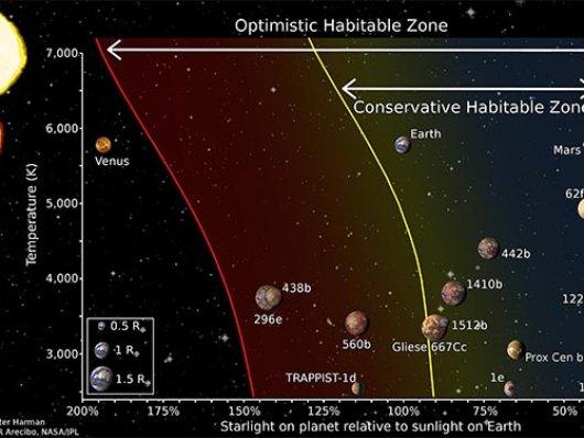 Astrônomos identificaram outro aspecto importante que pode suportar vida  em planetas